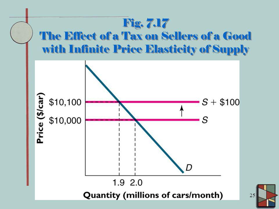 Fig. 7.17 The Effect of a Tax on Sellers of a Good with Infinite Price Elasticity of Supply