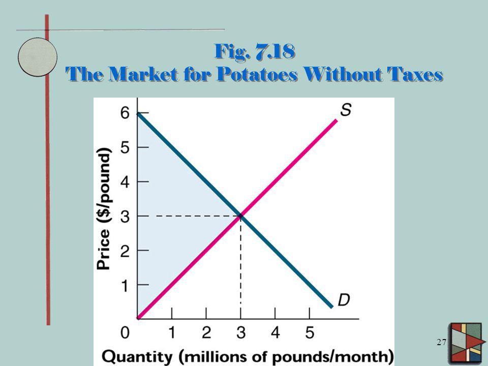 Fig. 7.18 The Market for Potatoes Without Taxes