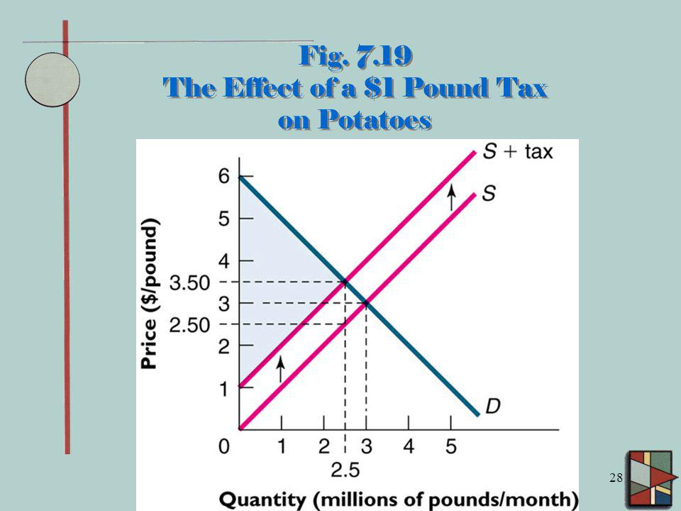 Fig. 7.19 The Effect of a $1 Pound Tax on Potatoes