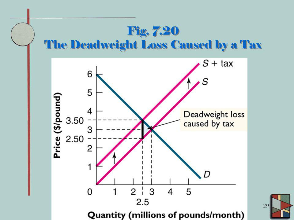 Fig. 7.20 The Deadweight Loss Caused by a Tax