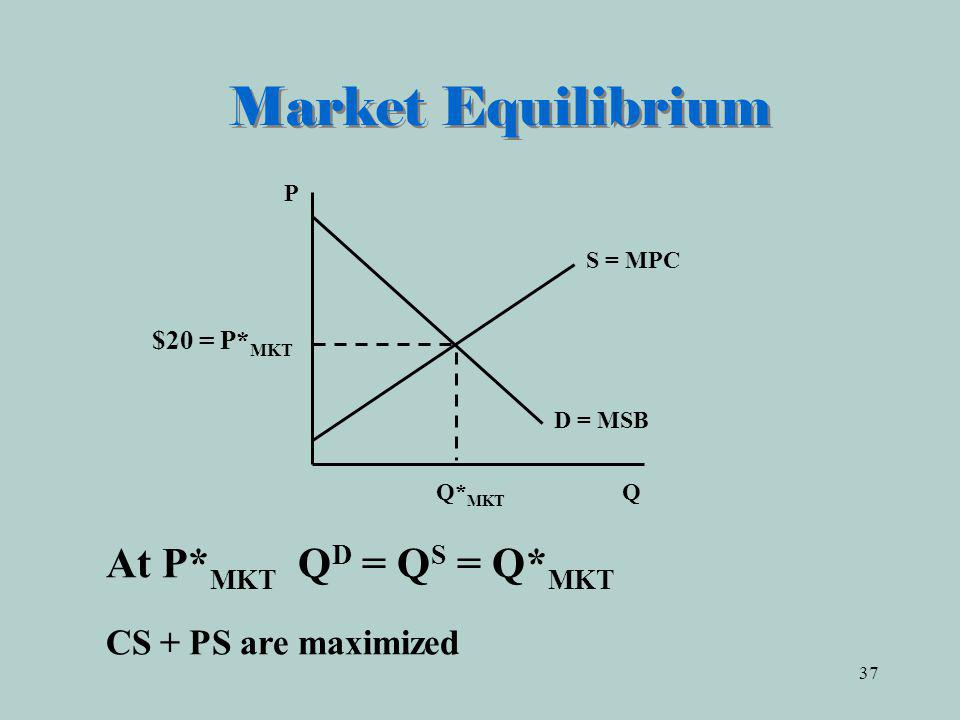 Market Equilibrium CS + PS are maximized At P*MKT QD = QS = Q*MKT P