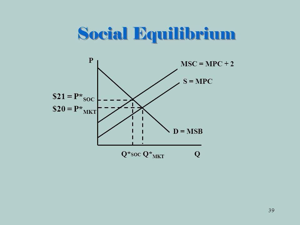 Social Equilibrium P MSC = MPC + 2 S = MPC D = MSB Q*SOC Q*MKT Q