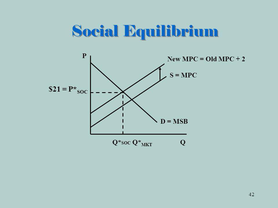 Social Equilibrium P New MPC = Old MPC + 2 S = MPC D = MSB