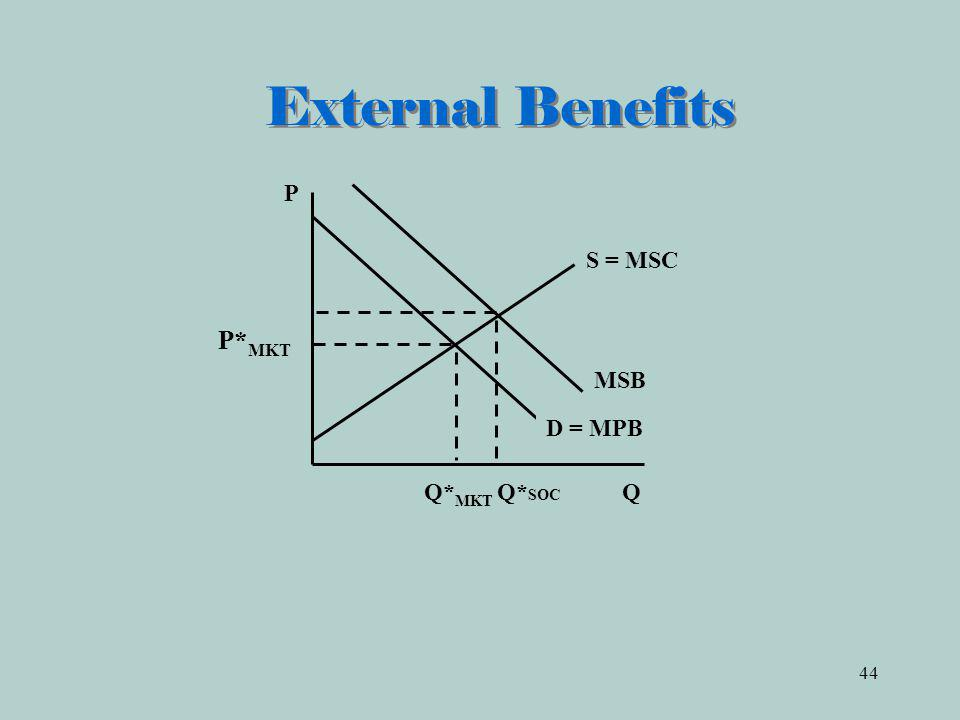 External Benefits P S = MSC P*MKT MSB D = MPB Q*MKT Q*SOC Q