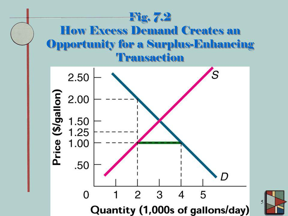 Fig. 7.2 How Excess Demand Creates an Opportunity for a Surplus-Enhancing Transaction