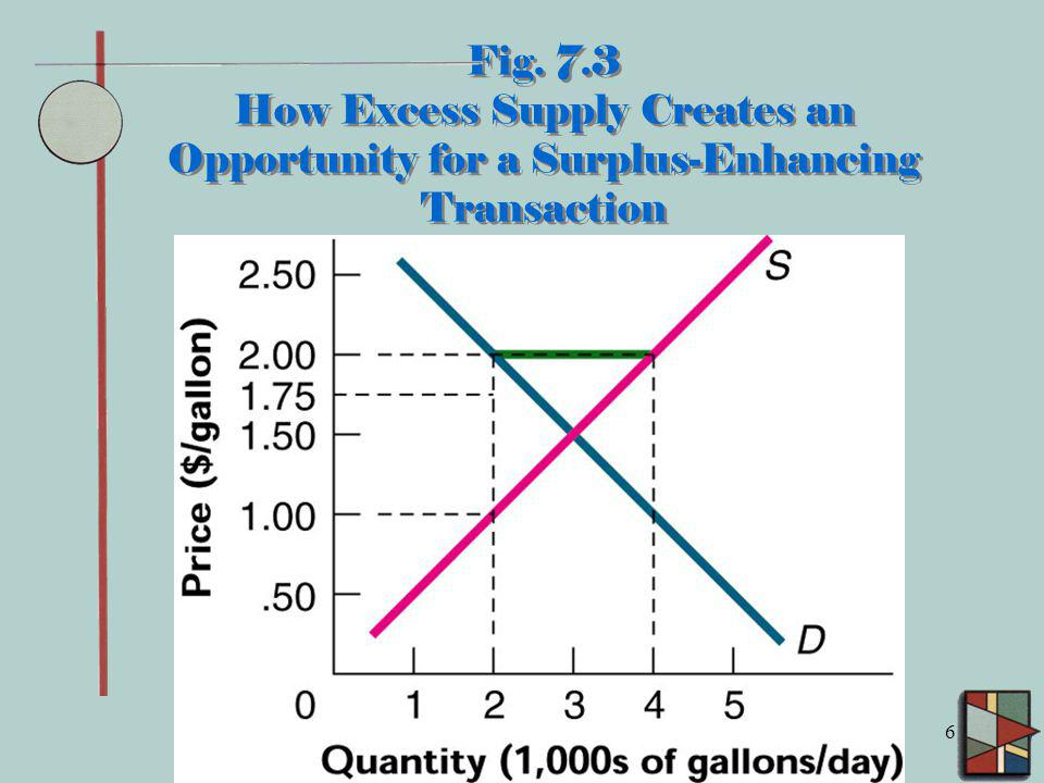 Fig. 7.3 How Excess Supply Creates an Opportunity for a Surplus-Enhancing Transaction