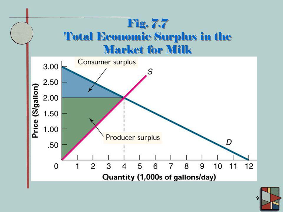 Fig. 7.7 Total Economic Surplus in the Market for Milk