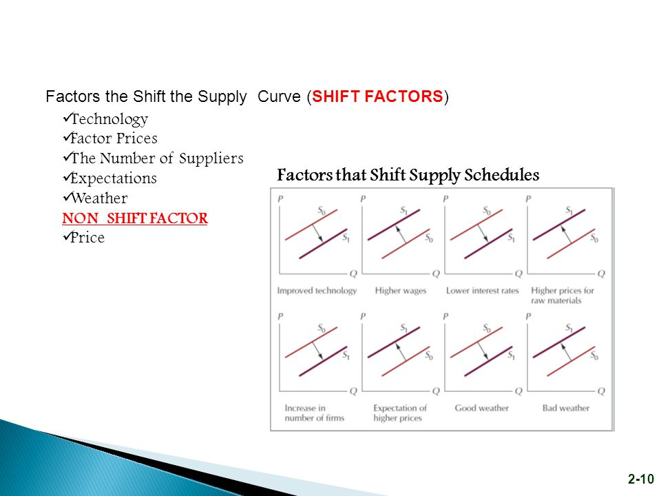 Factors that Shift Supply Schedules