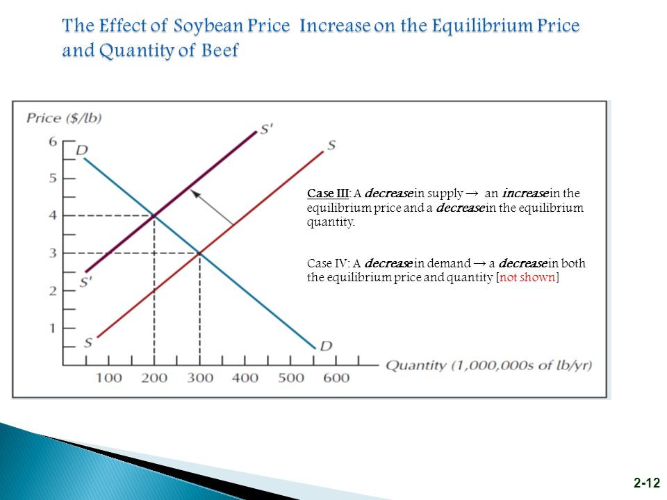 The Effect of Soybean Price Increase on the Equilibrium Price and Quantity of Beef