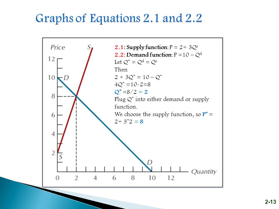 Graphs of Equations 2.1 and 2.2