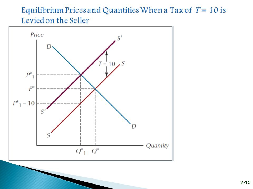 Equilibrium Prices and Quantities When a Tax of T = 10 is Levied on the Seller