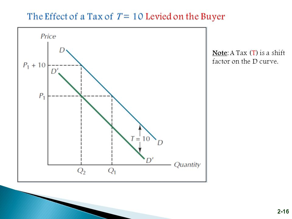 The Effect of a Tax of T = 10 Levied on the Buyer