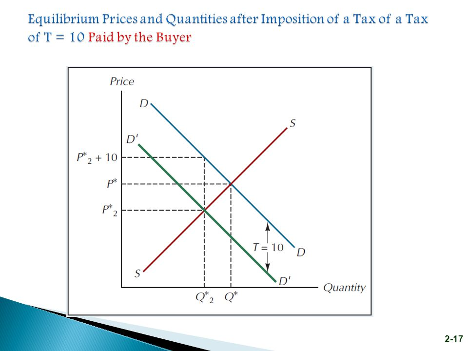 Equilibrium Prices and Quantities after Imposition of a Tax of a Tax of T = 10 Paid by the Buyer