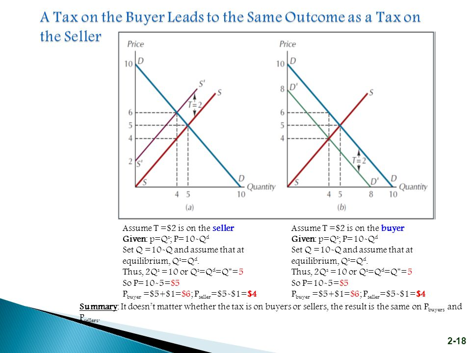 A Tax on the Buyer Leads to the Same Outcome as a Tax on the Seller