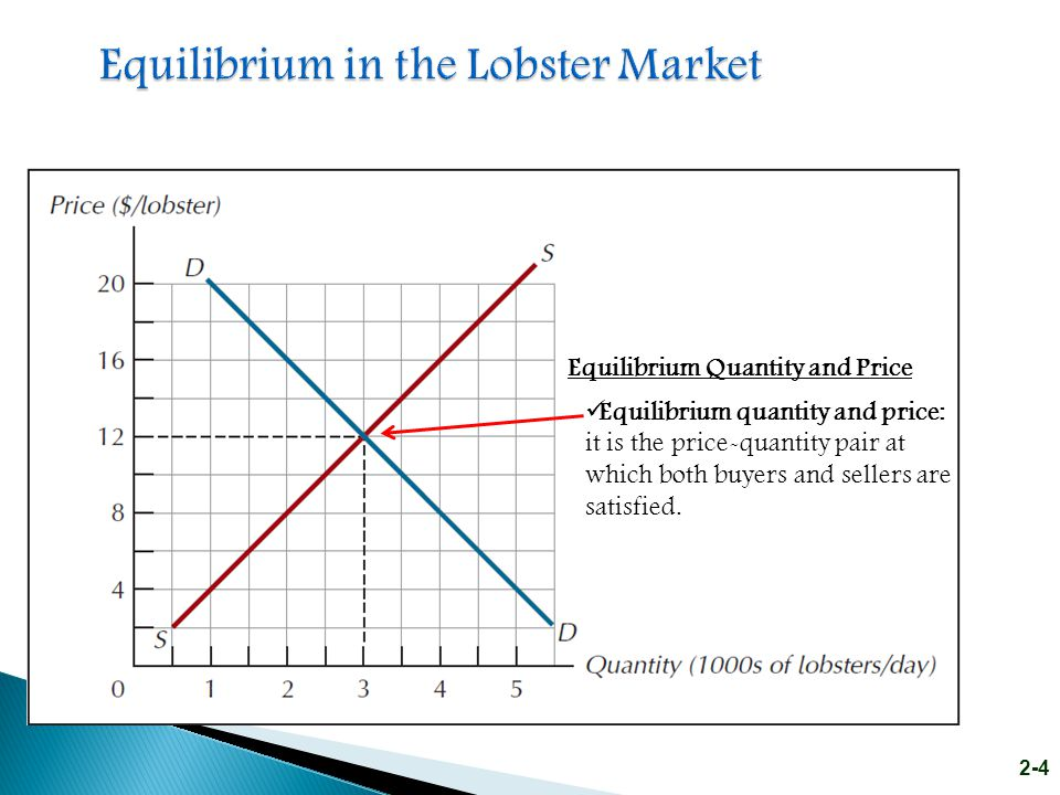 Equilibrium in the Lobster Market