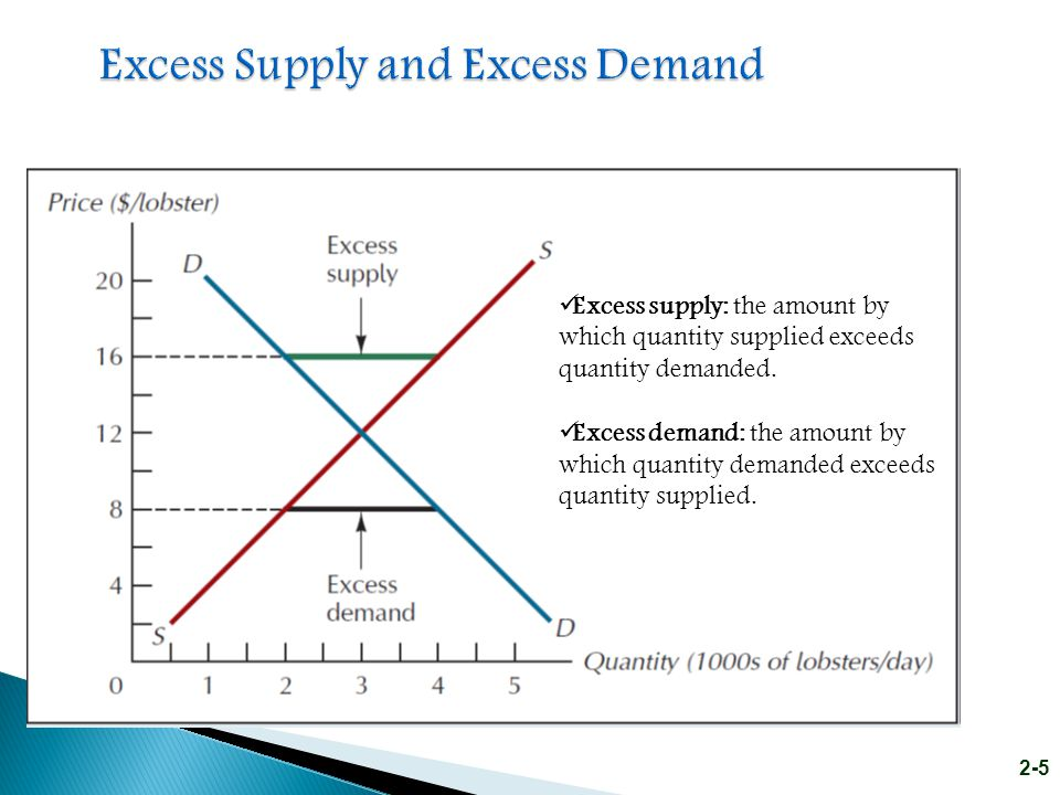 Excess Supply and Excess Demand