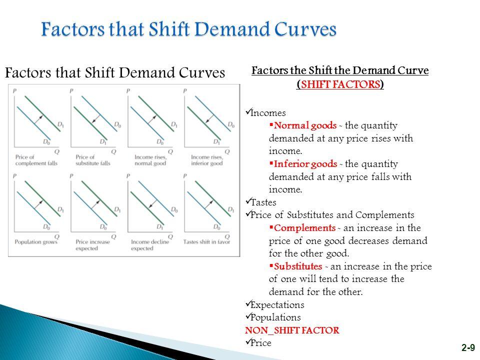 Factors that Shift Demand Curves
