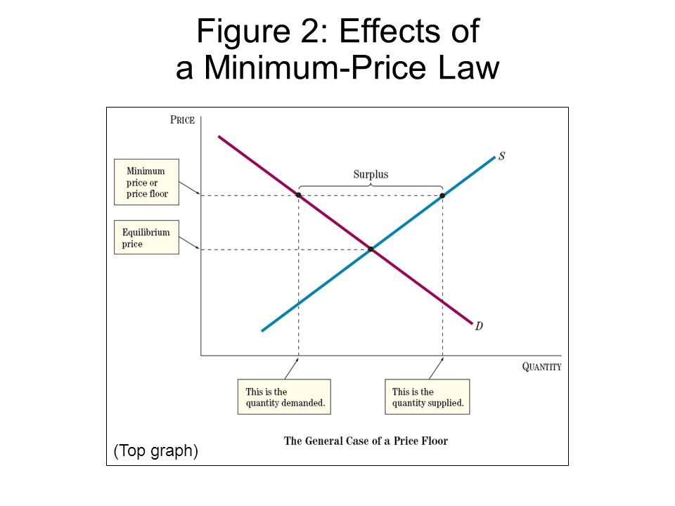 Figure 2: Effects of a Minimum-Price Law