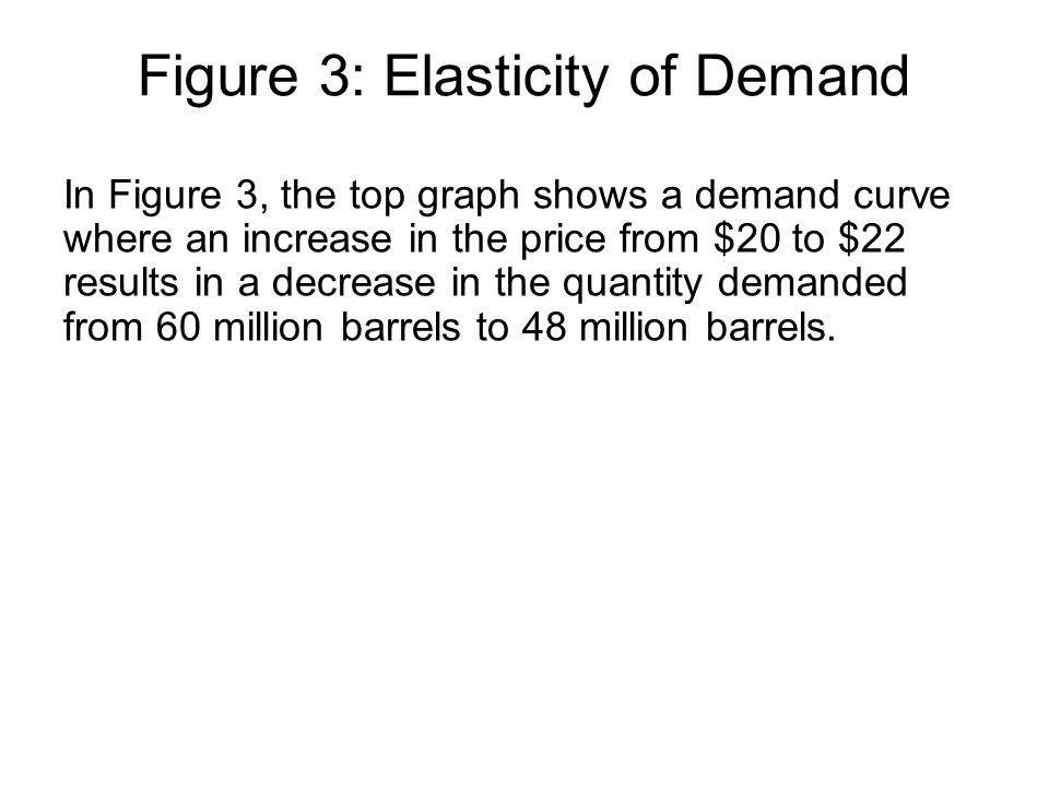 Figure 3: Elasticity of Demand