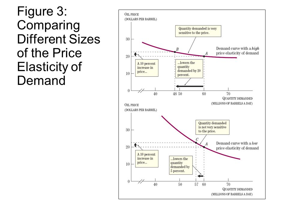 Figure 3: Comparing Different Sizes of the Price Elasticity of Demand