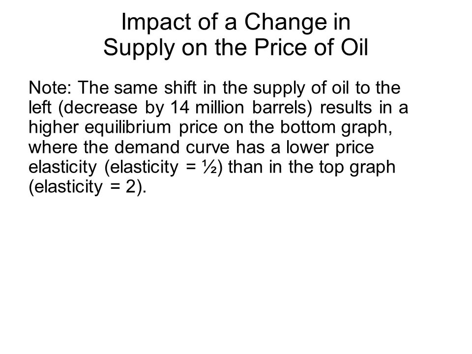 Impact of a Change in Supply on the Price of Oil