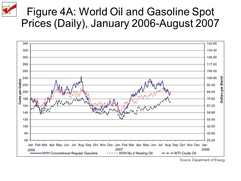 Figure 4A: World Oil and Gasoline Spot Prices (Daily), January 2006-August 2007