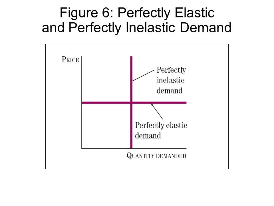 Figure 6: Perfectly Elastic and Perfectly Inelastic Demand