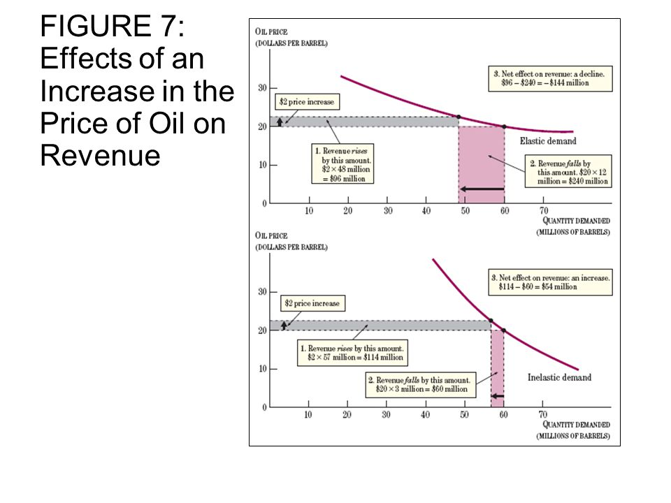 FIGURE 7: Effects of an Increase in the Price of Oil on Revenue