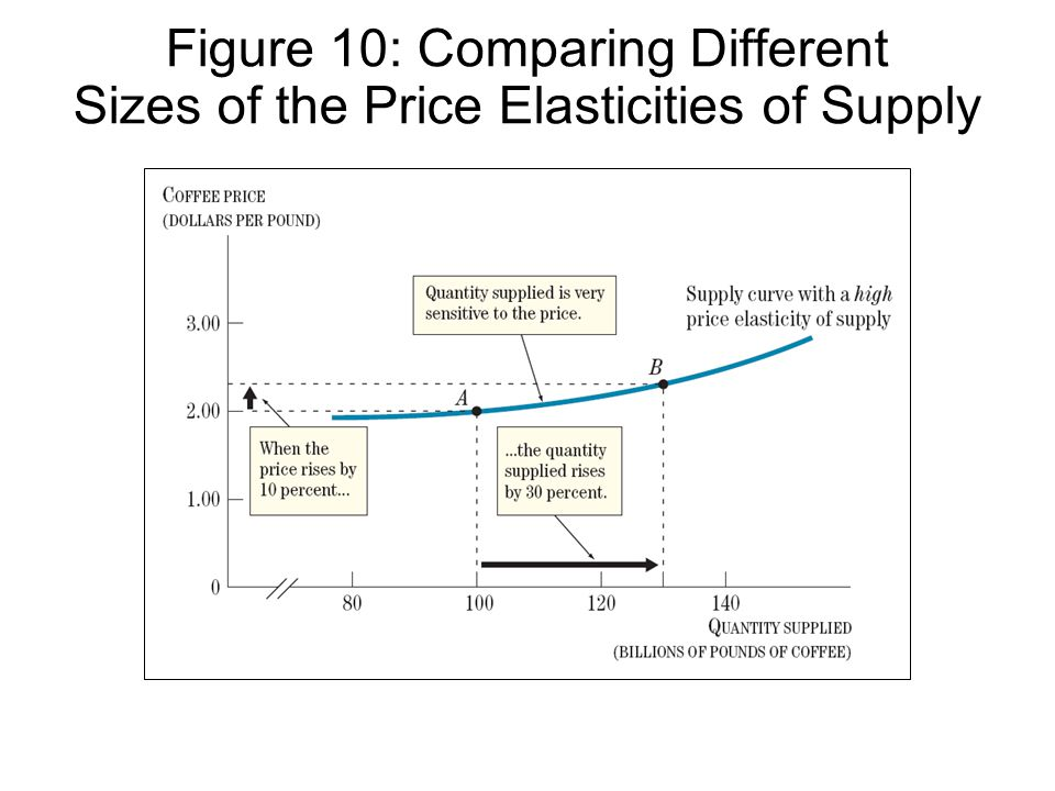 Figure 10: Comparing Different Sizes of the Price Elasticities of Supply
