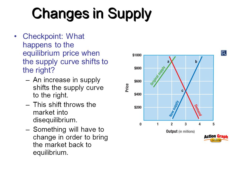 Changes in Supply Checkpoint: What happens to the equilibrium price when the supply curve shifts to the right