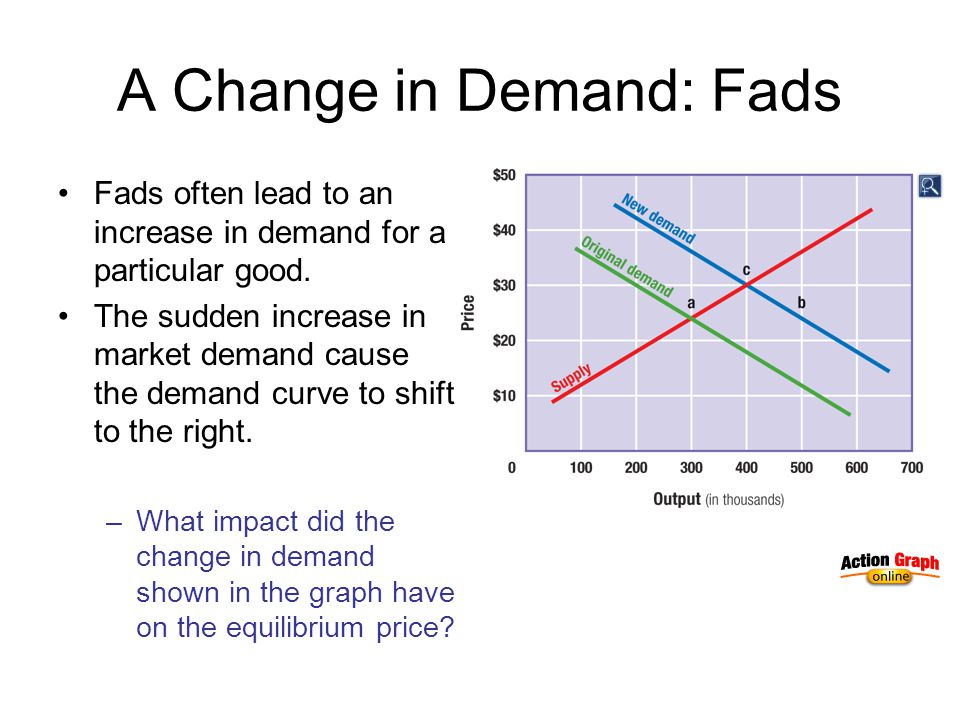 A Change in Demand: Fads