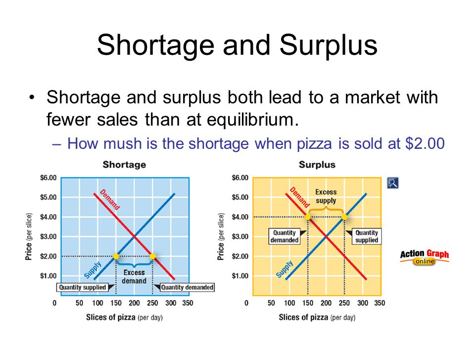 Shortage and Surplus Shortage and surplus both lead to a market with fewer sales than at equilibrium.