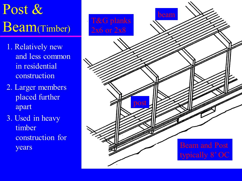Post & Beam(Timber) beam T&G planks 2x6 or 2x8