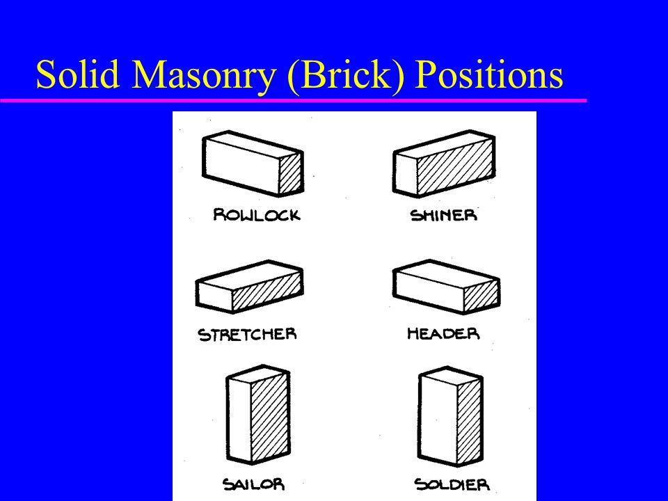 Solid Masonry (Brick) Positions