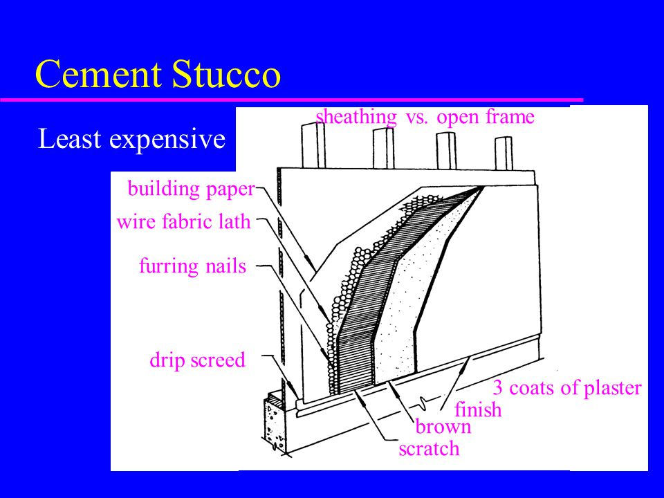 Cement Stucco Least expensive sheathing vs. open frame building paper