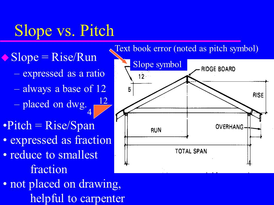 Slope vs. Pitch Slope = Rise/Run Pitch = Rise/Span