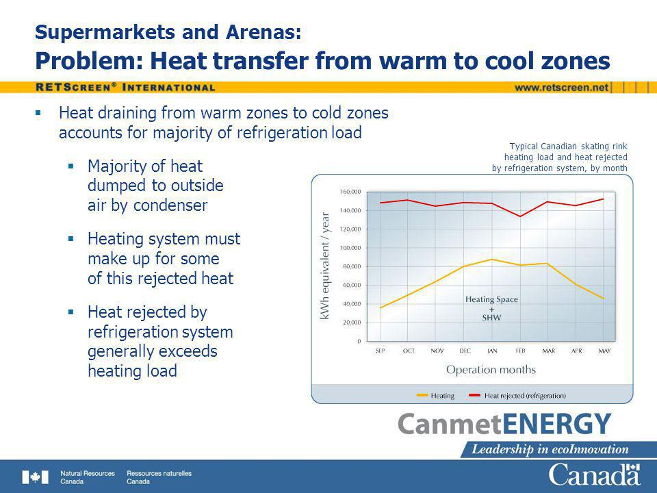 Supermarkets and Arenas: Problem: Heat transfer from warm to cool zones
