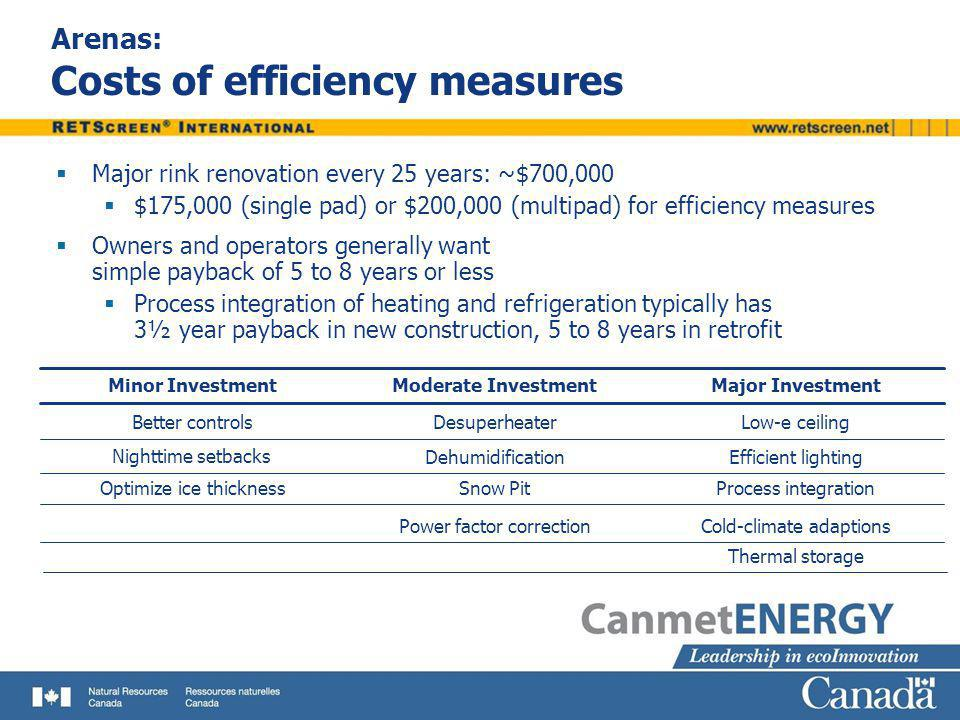 Arenas: Costs of efficiency measures
