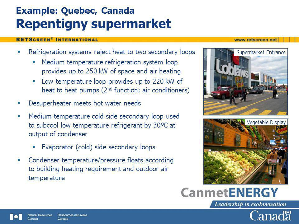 Example: Quebec, Canada Repentigny supermarket