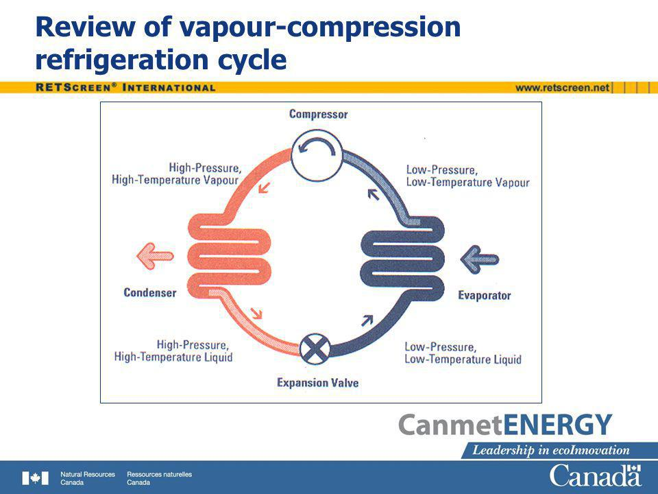 Review of vapour-compression refrigeration cycle