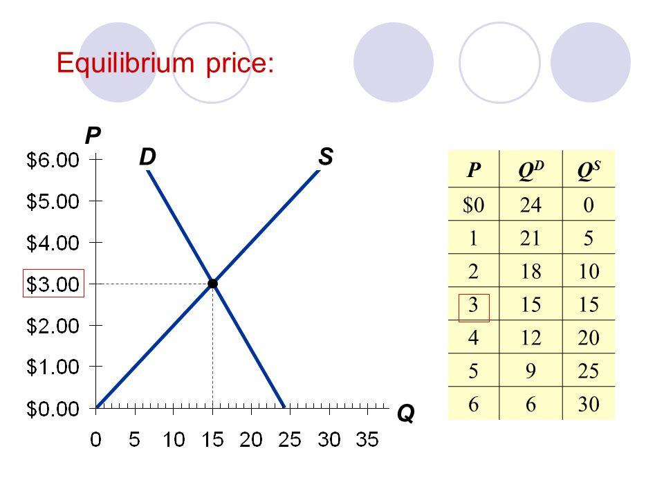 Equilibrium price: P Q S D P QD QS $0 24 1 21 5 2 18 10 3 15 4 12 20 9