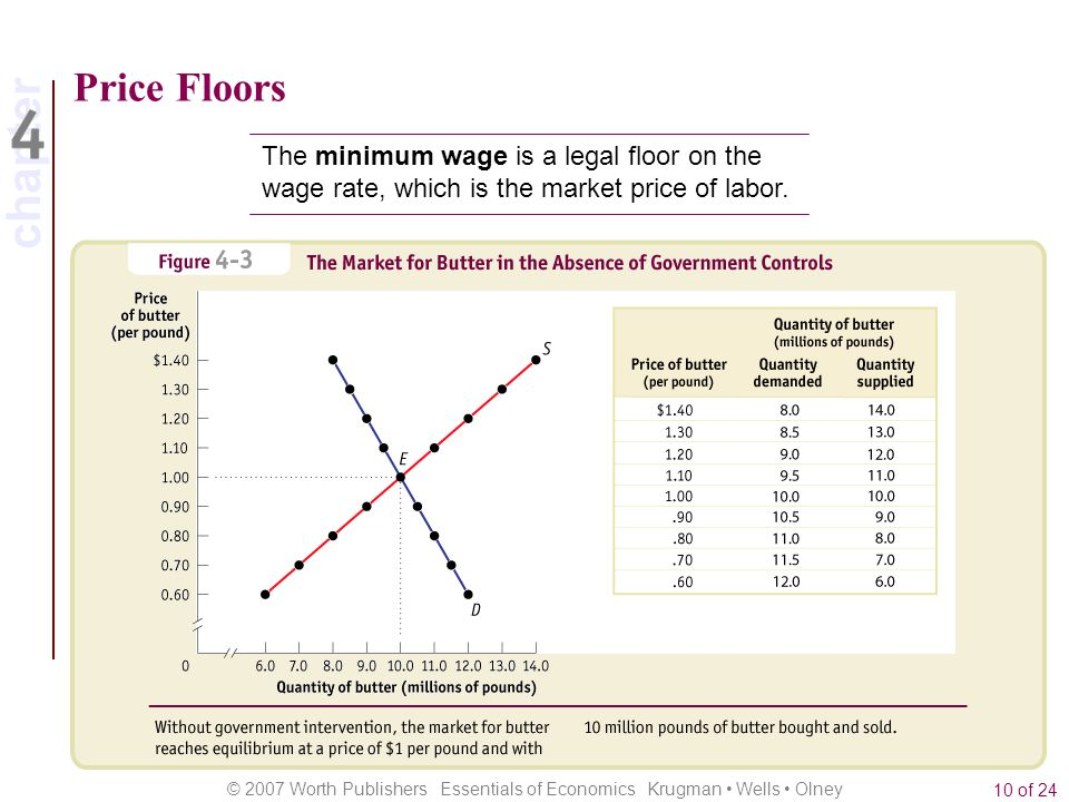Price Floors The minimum wage is a legal floor on the wage rate, which is the market price of labor.