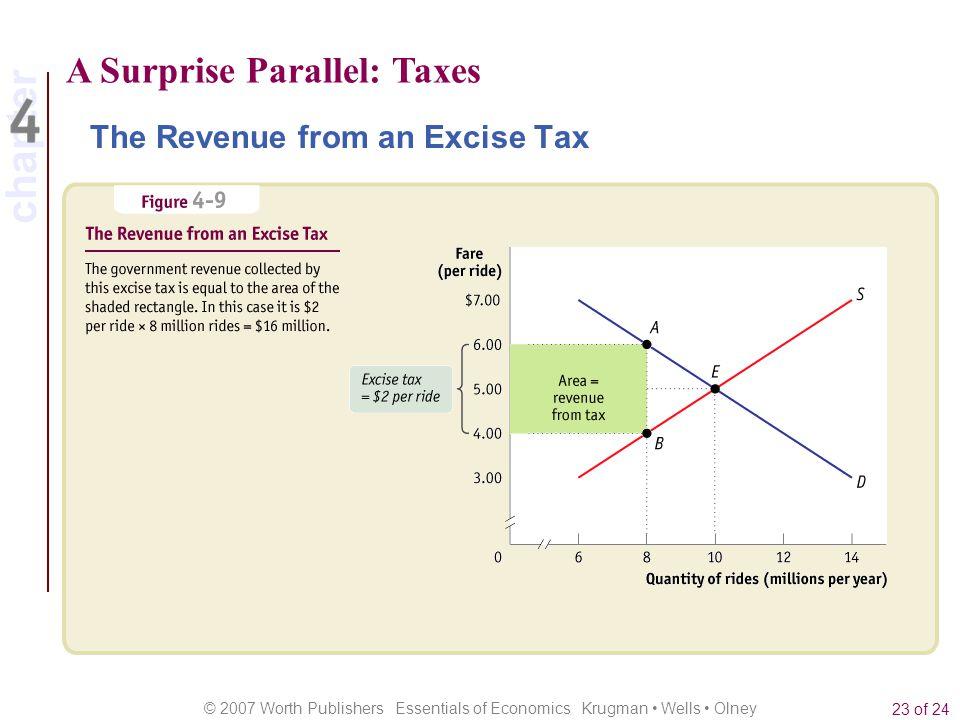 A Surprise Parallel: Taxes