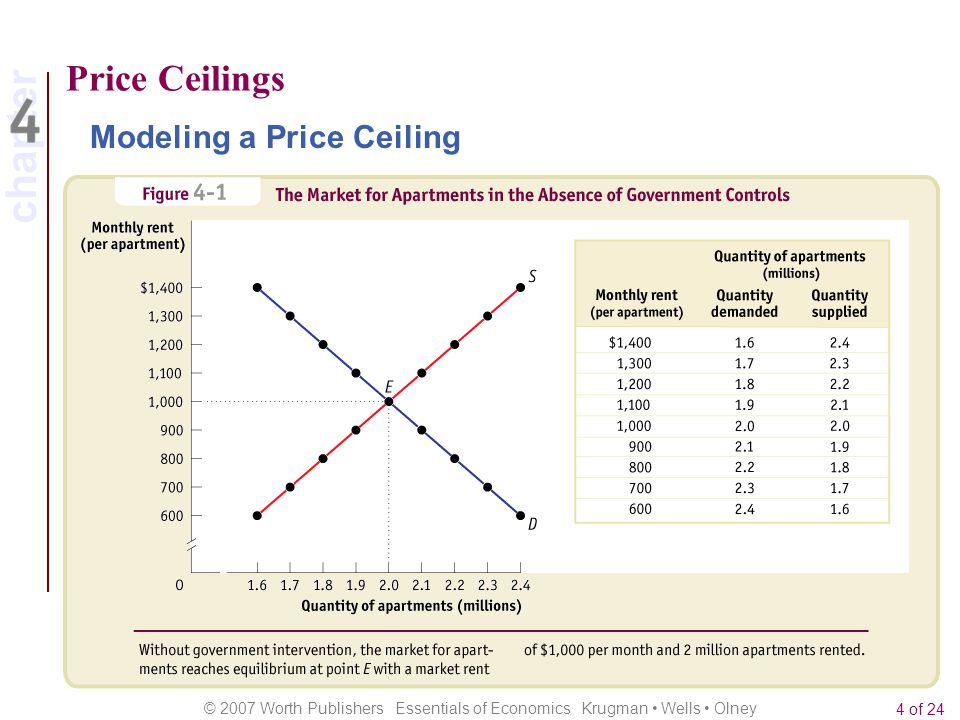 Price Ceilings Modeling a Price Ceiling