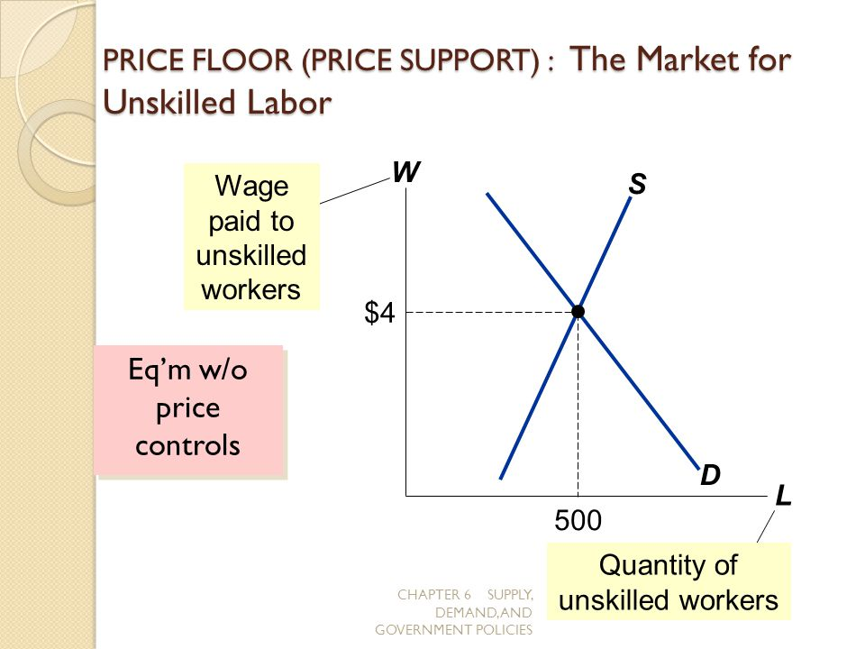 PRICE FLOOR (PRICE SUPPORT) : The Market for Unskilled Labor