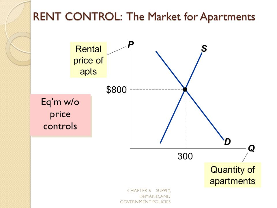 RENT CONTROL: The Market for Apartments