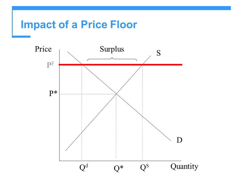 Impact of a Price Floor Price Quantity S D P* Q* Surplus PF Qd QS