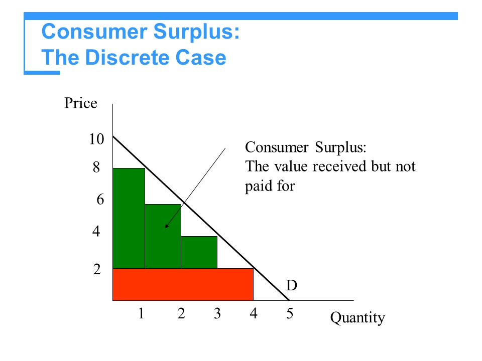 Consumer Surplus: The Discrete Case