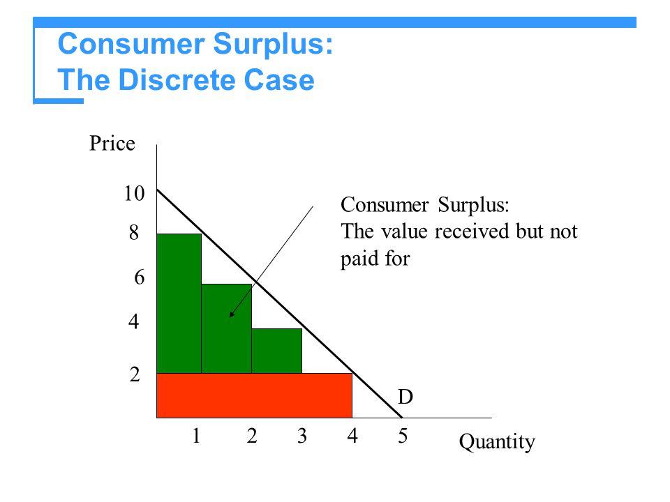 Consumer Surplus: The Discrete Case