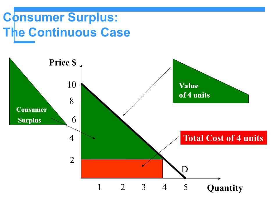 Consumer Surplus: The Continuous Case